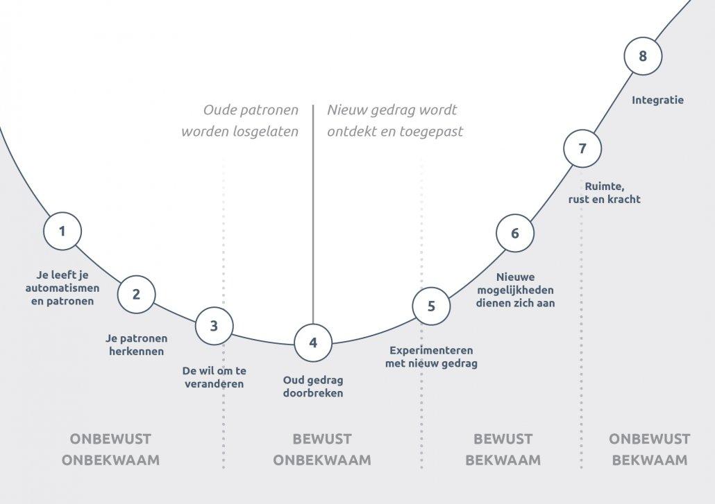 leerlijn - leerproces - coachingstraject
