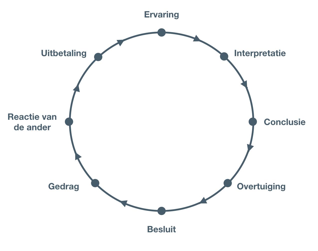 Ontstaanswijze automatismen en patronen - persoonlijke ontwikkeling