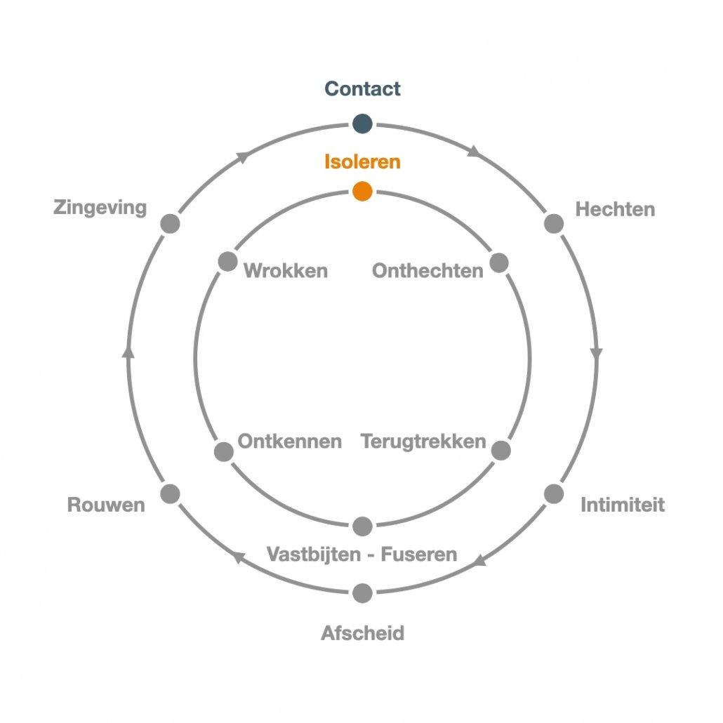 Contact - Isoleren - Contactcirkel
