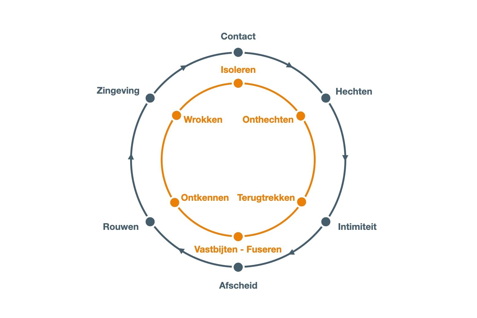 Contactcirkel - Transitiecirkel