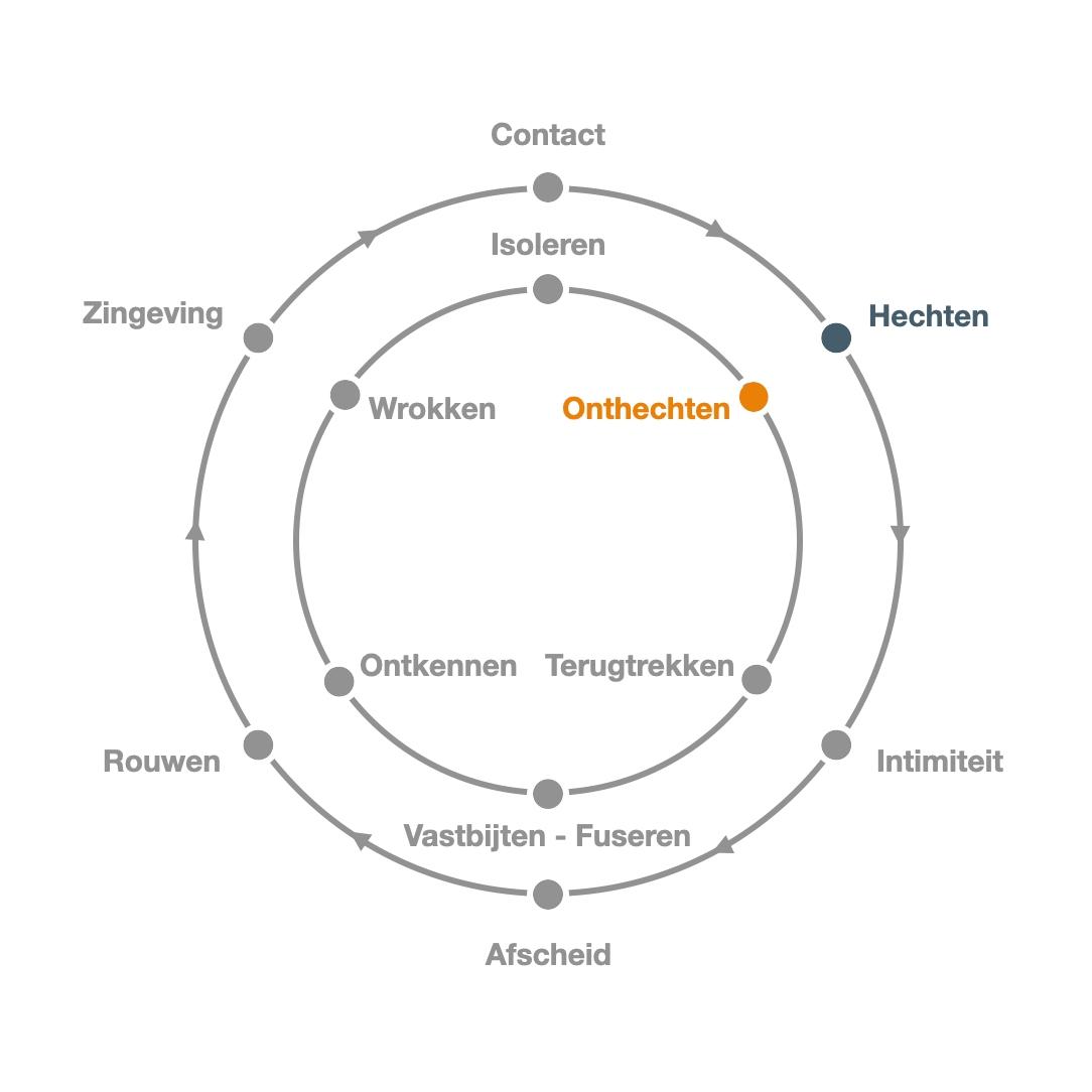 Hechten - Onthechten - Contactcirkel