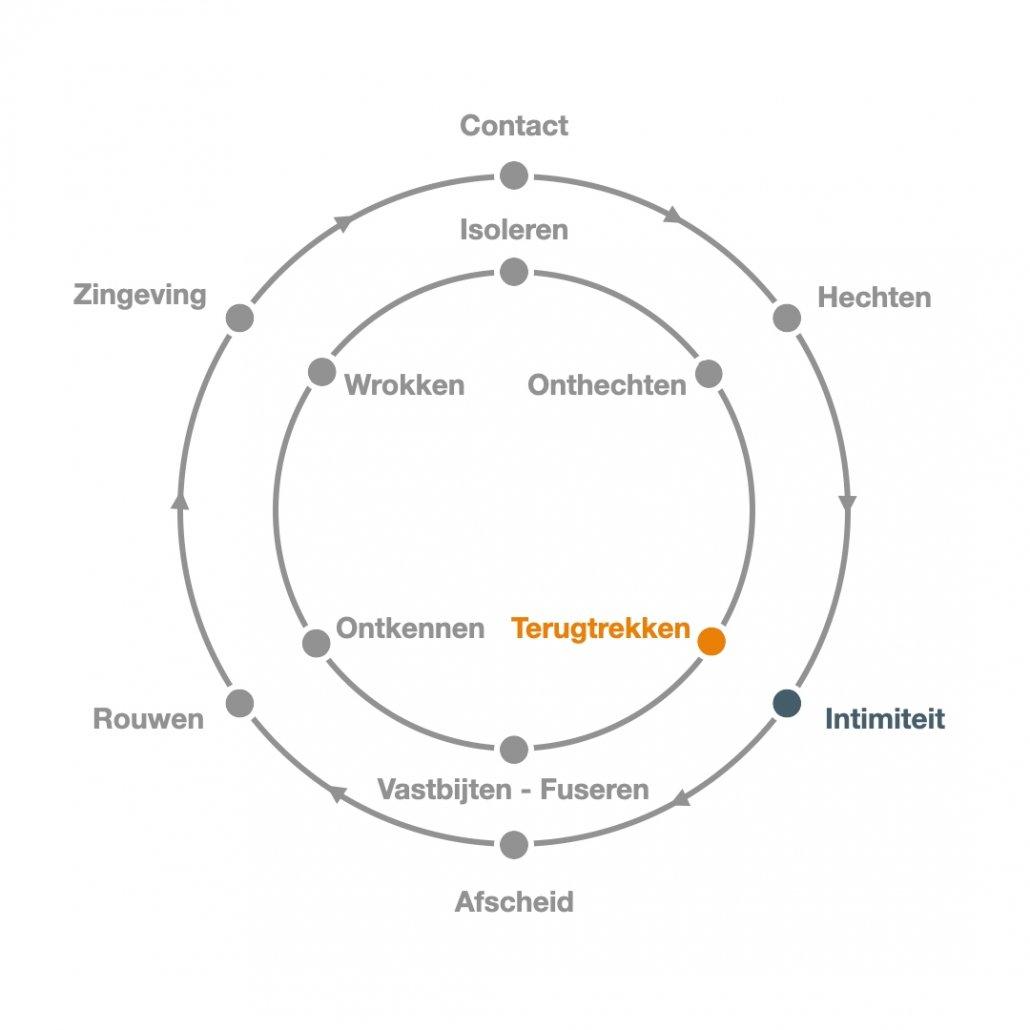 Intimiteit - Persoonlijke ontwikkeling - Contactcirkel - Transitiecirkel