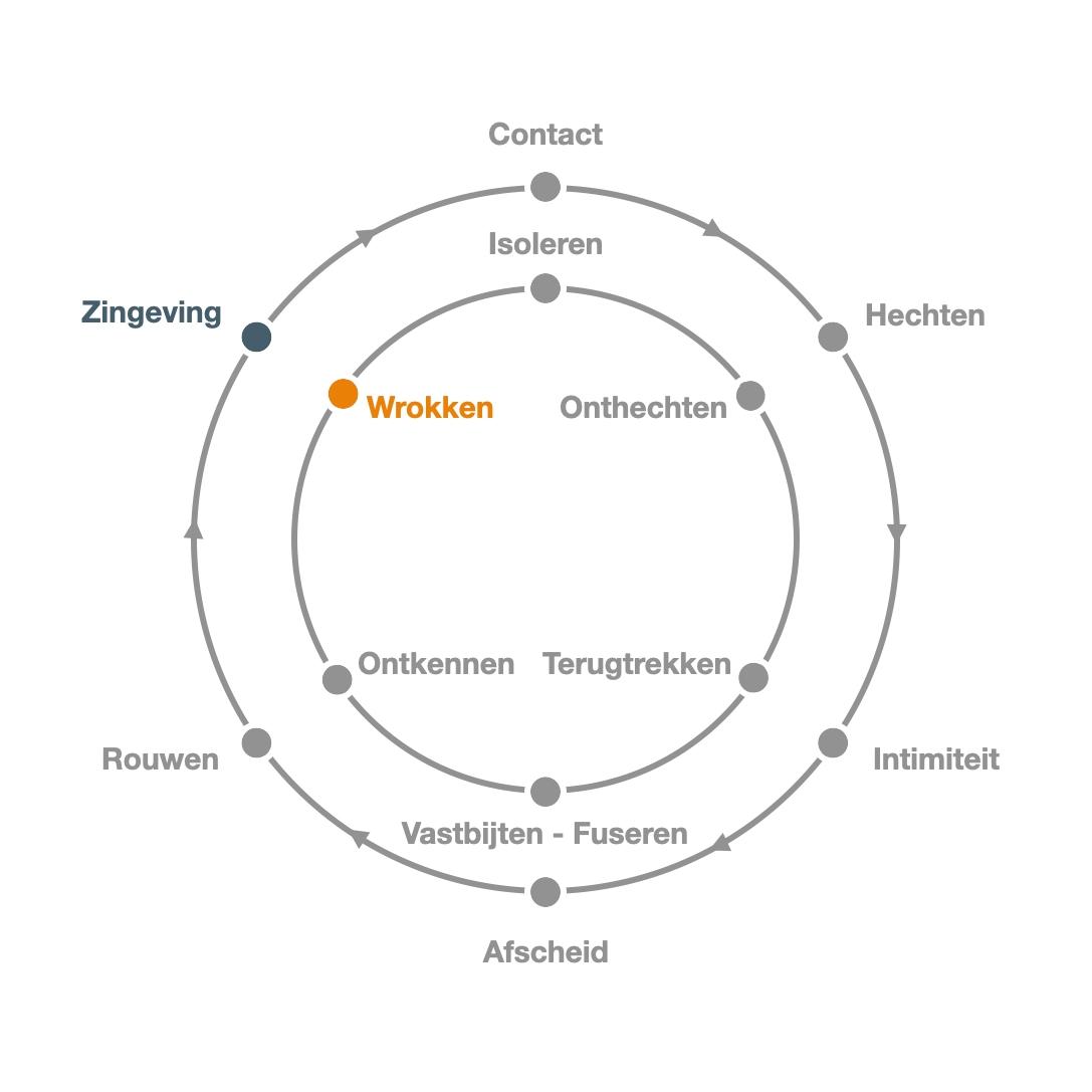 Zingeving - Wrokken - Persoonlijke ontwikkeling - Transitiecirkel - Contactcirkel