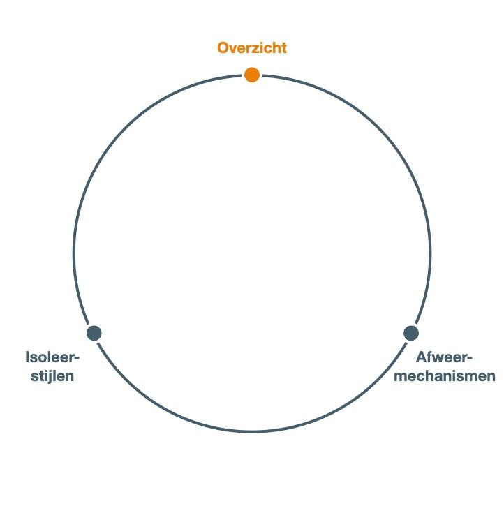 Defensiemechanismen - persoonlijk leiderschap